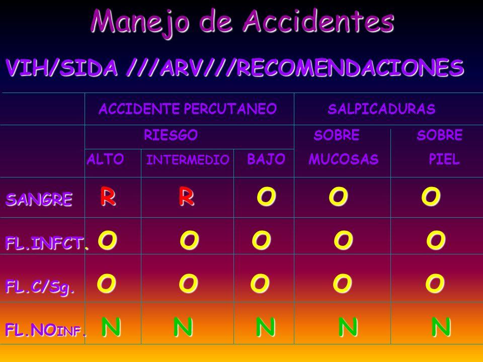 Manejo de Accidentes VIH/SIDA ///ARV///RECOMENDACIONES ACCIDENTE PERCUTANEO SALPICADURAS RIESGO SOBRE SOBRE ALTO INTERMEDIO BAJO MUCOSAS PIEL SANGRE R