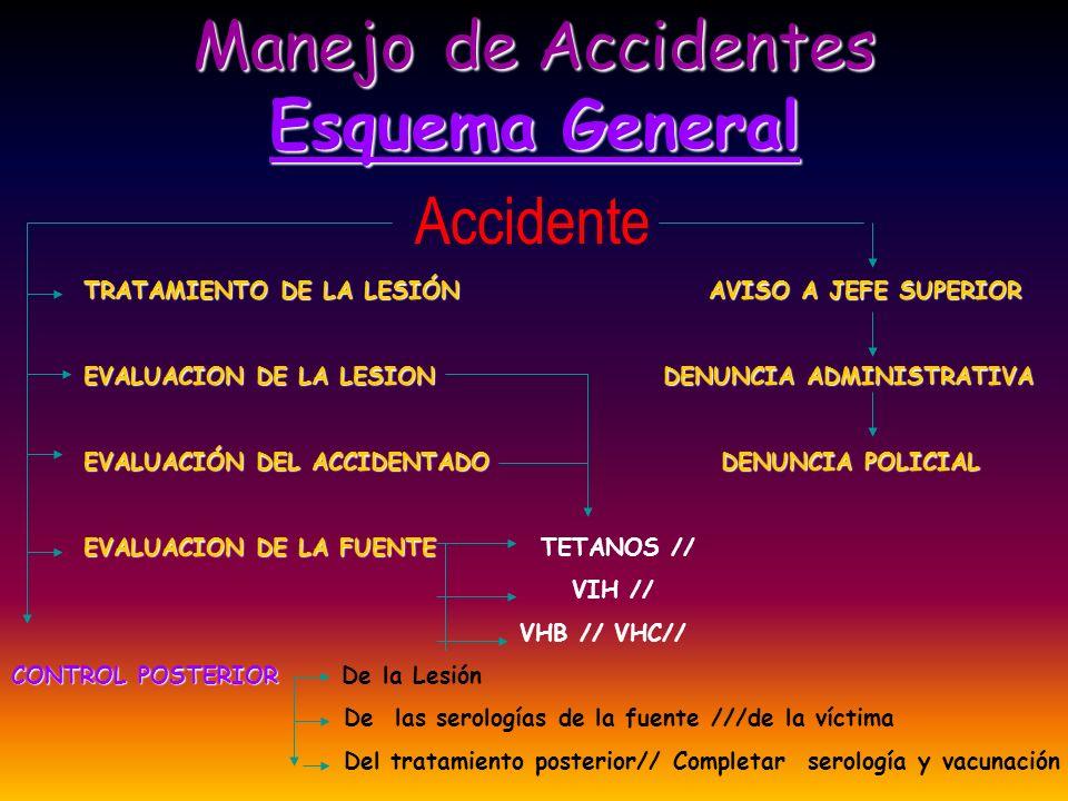 Manejo de Accidentes Esquema General Accidente TRATAMIENTO DE LA LESIÓN AVISO A JEFE SUPERIOR TRATAMIENTO DE LA LESIÓN AVISO A JEFE SUPERIOR EVALUACIO