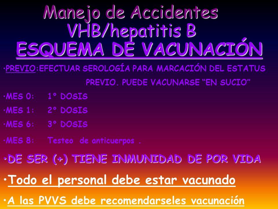 VHC//HEPATITIS C Manejo de Accidentes IMPORTANTE TRANSMISIÓN PARENTERALIMPORTANTE TRANSMISIÓN PARENTERAL TAMBIÉN TRANSMISIÓN SEXUAL RIESGO INTERMEDIO ENTRE VHB Y VIHRIESGO INTERMEDIO ENTRE VHB Y VIH EXISTEN TRATAMIENTOS EFECTIVOSEXISTEN TRATAMIENTOS EFECTIVOS EN FASES AGUDAS PUEDE TRATARSE PARA DISMINUIR EL DAÑO HEPÁTICO Y LA CRONIFICACIÓNEN FASES AGUDAS PUEDE TRATARSE PARA DISMINUIR EL DAÑO HEPÁTICO Y LA CRONIFICACIÓN DEBE DIAGNOSTICARSE LA INFECCIÓN AGUDA SI LA FUENTE NO PUEDE MARCARSE SEGUIR CON SEROLOGÍA, CUANDO SEA (+) INICIAR Tto.SI LA FUENTE NO PUEDE MARCARSE SEGUIR CON SEROLOGÍA, CUANDO SEA (+) INICIAR Tto.