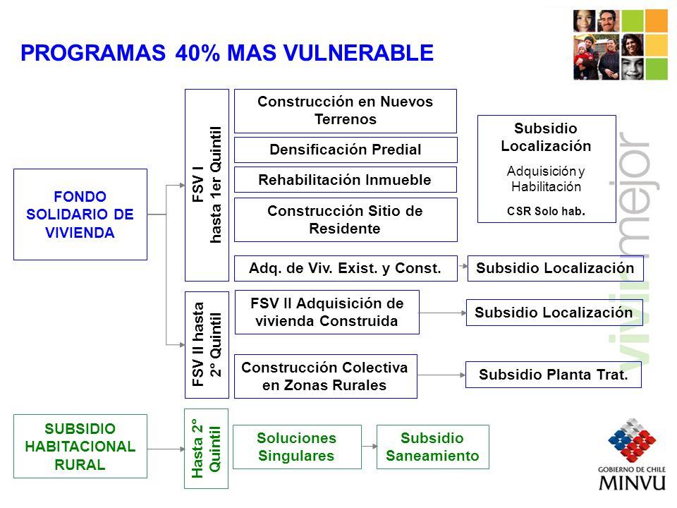 FONDO SOLIDARIO DE VIVIENDA SUBSIDIO HABITACIONAL RURAL FSV IFSV II ConstrucciónAdquisición Grupos 10 a 300 familias Individual POSTULACIONES FONDO SOLIDARIO DE VIVIENDA SUBSIDIO HABITACIONAL RURAL FSV IFSV II ConstrucciónAdquisición 8.500 11.734 PUNTAJES DE CORTE FPS * Tipología de construcción CZR acepta hasta II Quintil, 11.734 puntos FSV Construcción y SHR selecciones mensuales, FSV Adquisición postulación en línea.