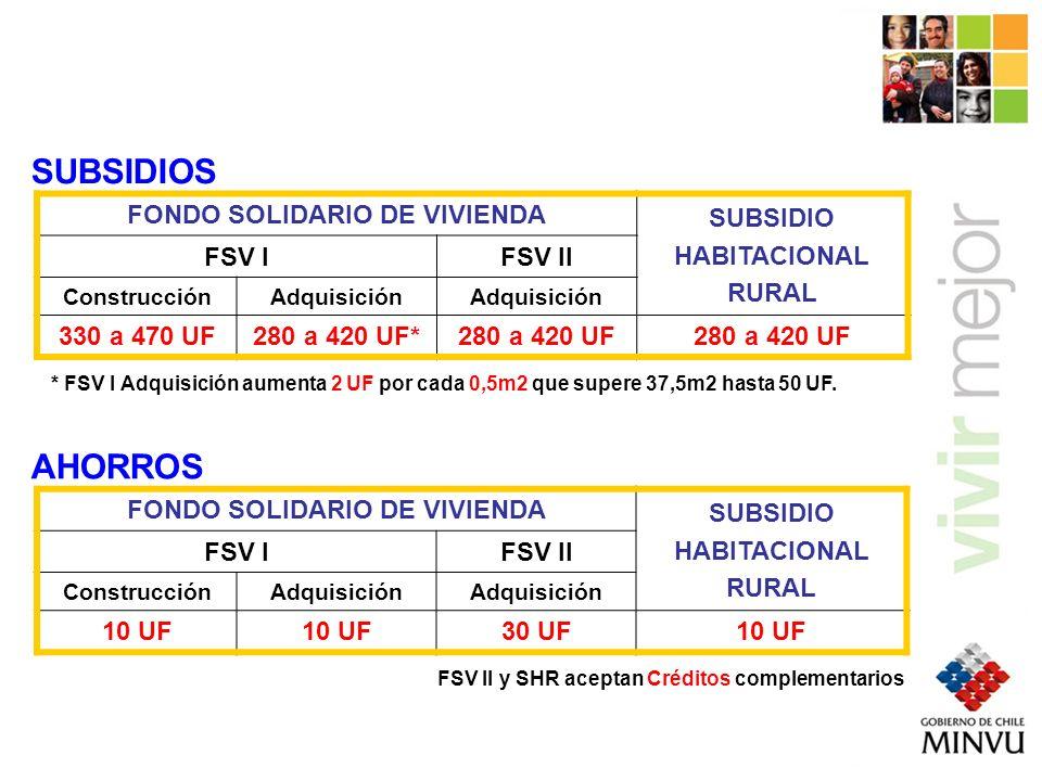 FONDO SOLIDARIO DE VIVIENDA SUBSIDIO HABITACIONAL RURAL FSV IFSV II ConstrucciónAdquisición Hasta 200 UF (100 UF para habilitación) Hasta 200 UFHasta 100 UFNO SUBSIDIO LOCALIZACION FONDO SOLIDARIO DE VIVIENDA SUBSIDIO HABITACIONAL RURAL FSV IFSV II ConstrucciónAdquisición 5 UF Equipamiento 7 UF Fondo Iniciativas (0,5 UF + de ahorro) 20 UF Discapacitados 90 UF Vivienda en altura 20 UF Planta Tratamiento CZR 20 UF Discapacitados 20 UF Discapacitados 70 UF Subsidio Saneamiento 20 UF Discapacitados SUBSIDIOS COMPLEMENTARIOS