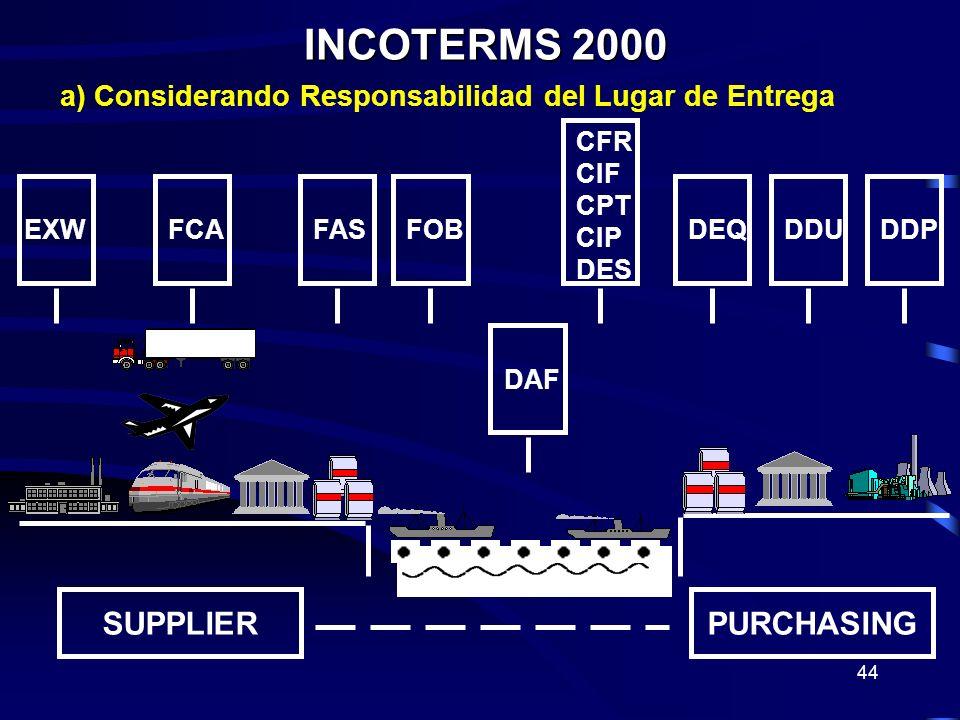 44 INCOTERMS 2000 INCOTERMS 2000 SUPPLIERPURCHASING EXWFCAFASFOB DAF CFR CIF CPT CIP DES DEQDDUDDP a) Considerando Responsabilidad del Lugar de Entreg