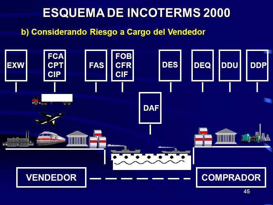 45 ESQUEMA DE INCOTERMS 2000 VENDEDORCOMPRADOR EXW FCA CPT CIP FAS FOB CFR CIF DAF DES DEQDDUDDP b) Considerando Riesgo a Cargo del Vendedor