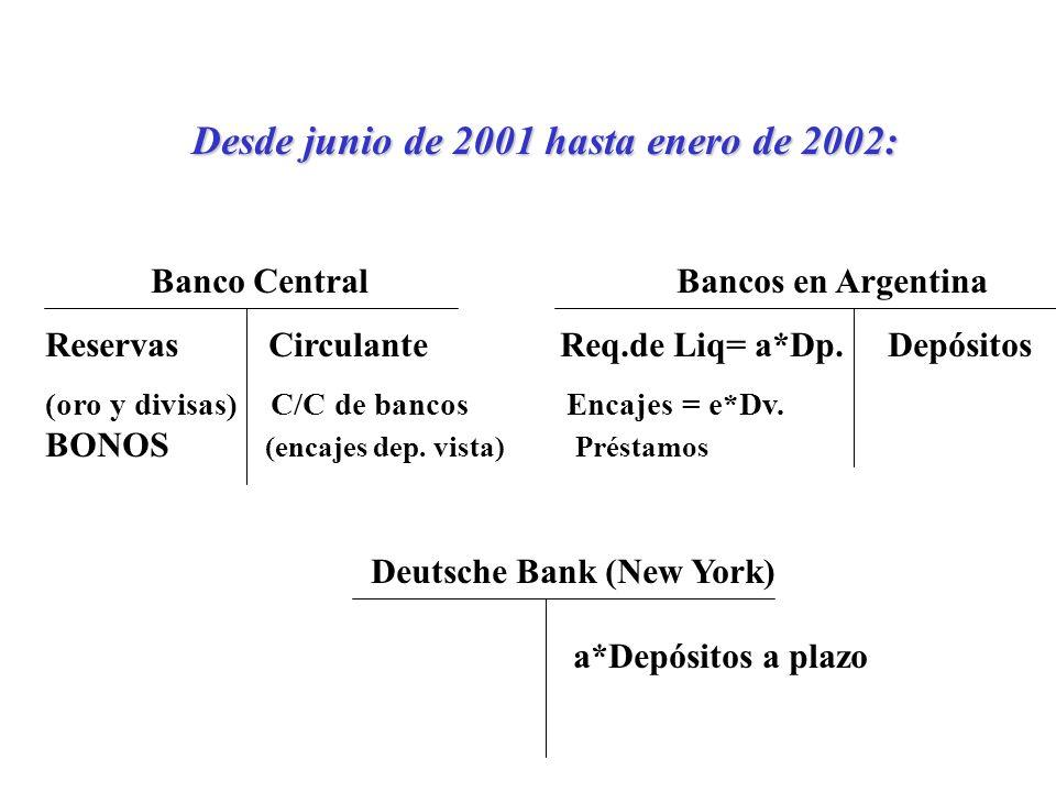 Desde junio de 2001 hasta enero de 2002: Banco Central Bancos en Argentina Reservas Circulante Req.de Liq= a*Dp.