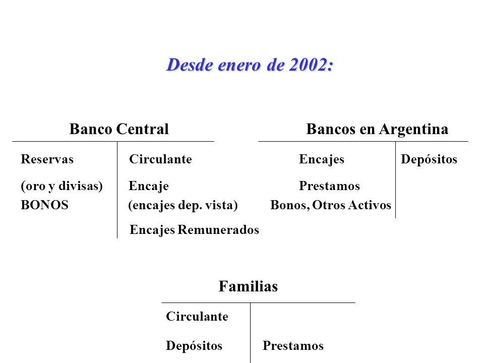 Desde enero de 2002: Banco Central Bancos en Argentina Reservas Circulante Encajes Depósitos ( oro y divisas) Encaje Prestamos BONOS (encajes dep.