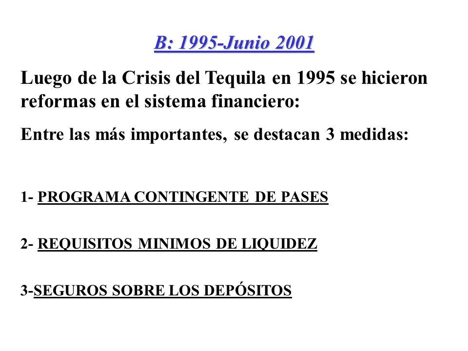 B: 1995-Junio 2001 Luego de la Crisis del Tequila en 1995 se hicieron reformas en el sistema financiero: Entre las más importantes, se destacan 3 medidas: 1- PROGRAMA CONTINGENTE DE PASES 2- REQUISITOS MINIMOS DE LIQUIDEZ 3-SEGUROS SOBRE LOS DEPÓSITOS