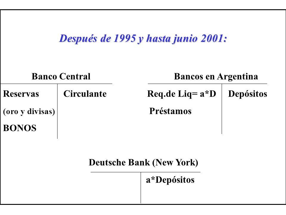 Después de 1995 y hasta junio 2001: Banco Central Bancos en Argentina Reservas Circulante Req.de Liq= a*D Depósitos (oro y divisas) Préstamos BONOS Deutsche Bank (New York) a*Depósitos