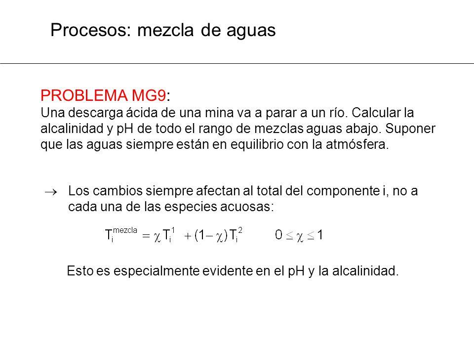 Procesos: mezcla de aguas PROBLEMA MG9: Una descarga ácida de una mina va a parar a un río. Calcular la alcalinidad y pH de todo el rango de mezclas a