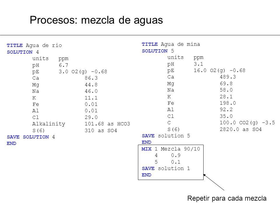 Procesos: mezcla de aguas TITLE Agua de rio SOLUTION 4 units ppm pH 6.7 pE 3.0 O2(g) -0.68 Ca 86.3 Mg 44.8 Na 46.0 K 11.1 Fe 0.01 Al 0.01 Cl 29.0 Alka