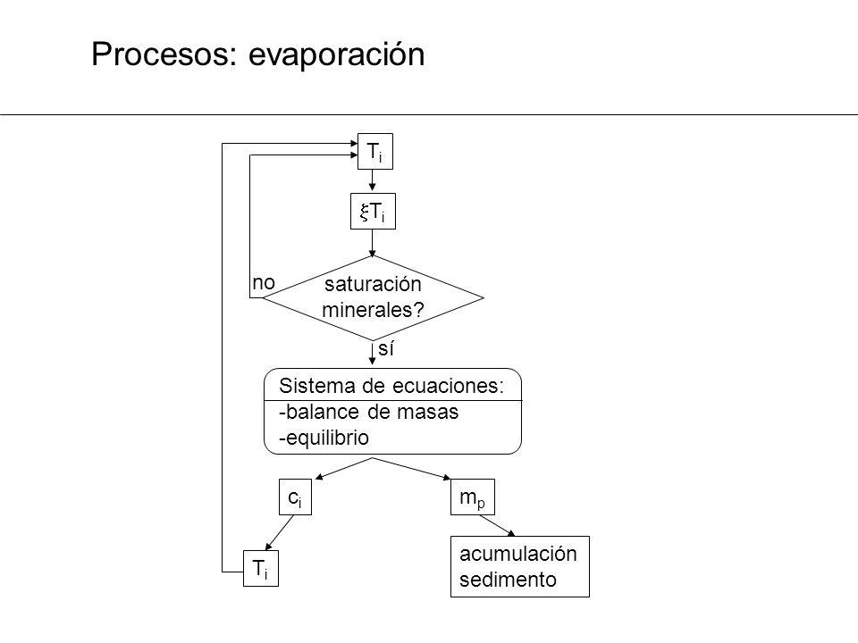 Procesos: evaporación TiTi T i saturación minerales? Sistema de ecuaciones: -balance de masas -equilibrio cici mpmp TiTi acumulación sedimento sí no