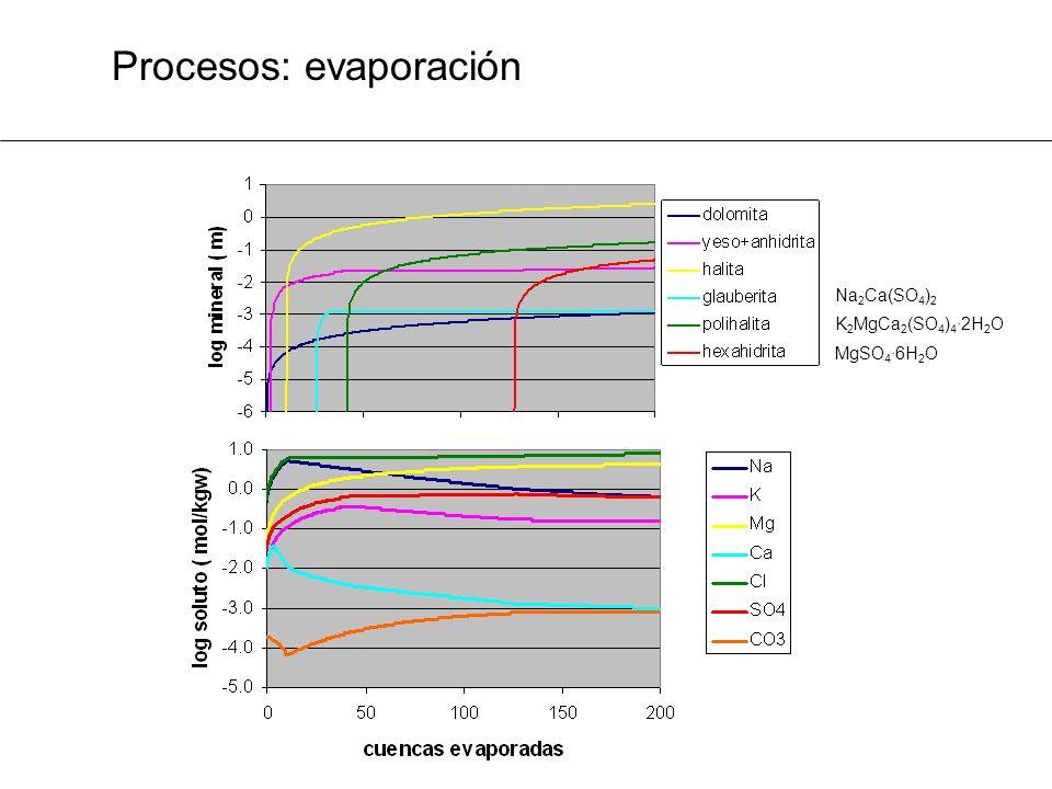 Procesos: evaporación K 2 MgCa 2 (SO 4 ) 4 ·2H 2 O Na 2 Ca(SO 4 ) 2 MgSO 4 ·6H 2 O