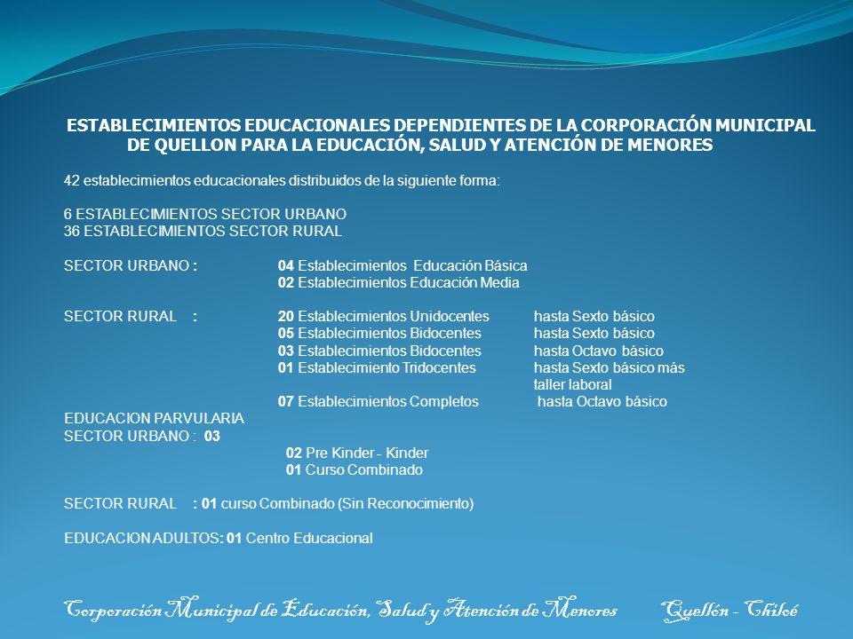 Corporación Municipal de Educación, Salud y Atención de Menores AÑOINICIALFINAL 200442344091 200542113931 200640713766 200738383588 200838273804 ( a la fecha) MATRÍCULA ESTABLECIMIENTOS EDUCACIONALES DEPENDIENTES DE LA CORPORACIÓN MUNICIPAL DE QUELLÓN.