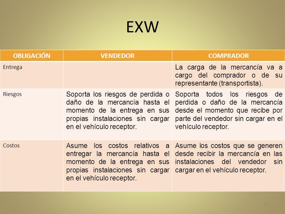 EXW OBLIGACIÓNVENDEDORCOMPRADOR Entrega La carga de la mercancía va a cargo del comprador o de su representante (transportista). Riesgos Soporta los r