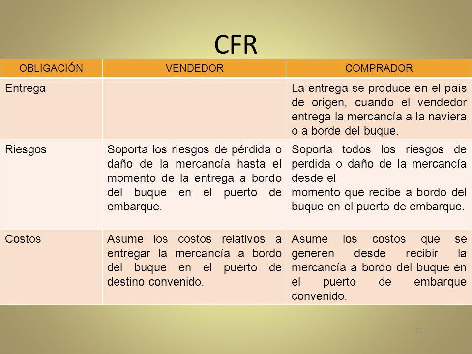 CFR OBLIGACIÓNVENDEDORCOMPRADOR EntregaLa entrega se produce en el país de origen, cuando el vendedor entrega la mercancía a la naviera o a borde del buque.