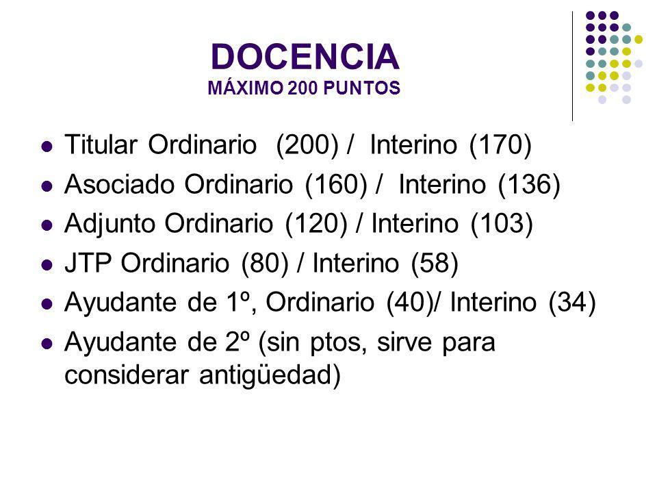 DOCENCIA MÁXIMO 200 PUNTOS Titular Ordinario (200) / Interino (170) Asociado Ordinario (160) / Interino (136) Adjunto Ordinario (120) / Interino (103) JTP Ordinario (80) / Interino (58) Ayudante de 1º, Ordinario (40)/ Interino (34) Ayudante de 2º (sin ptos, sirve para considerar antigüedad)