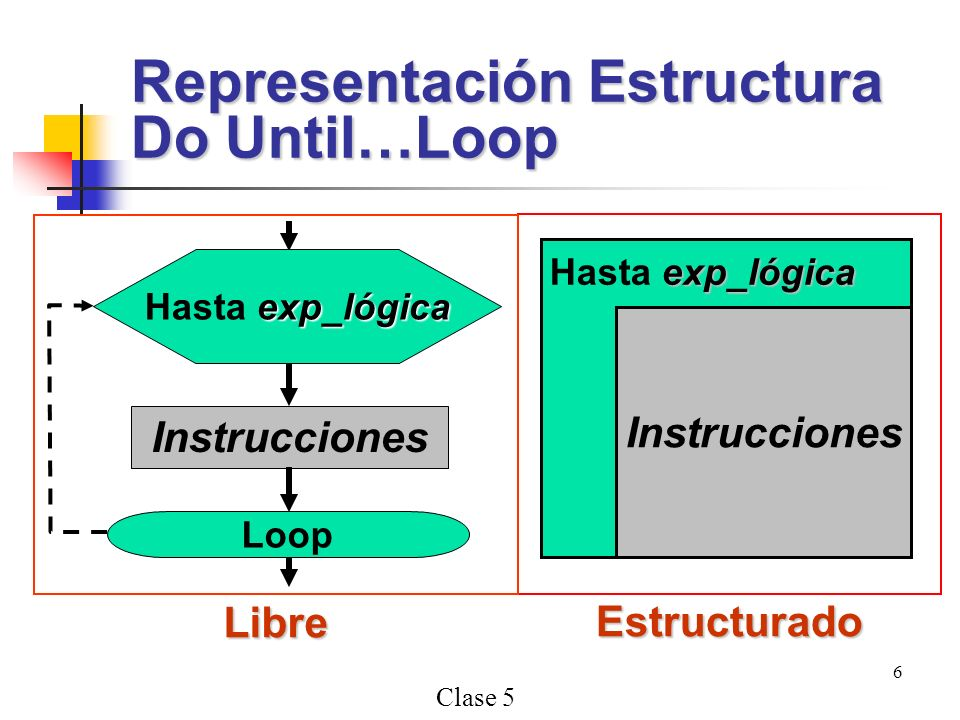 Clase 5 6 Representación Estructura Do Until…Loop Estructurado Instrucciones exp_lógica Hasta exp_lógica Libre Instrucciones exp_lógica Hasta exp_lógica Loop