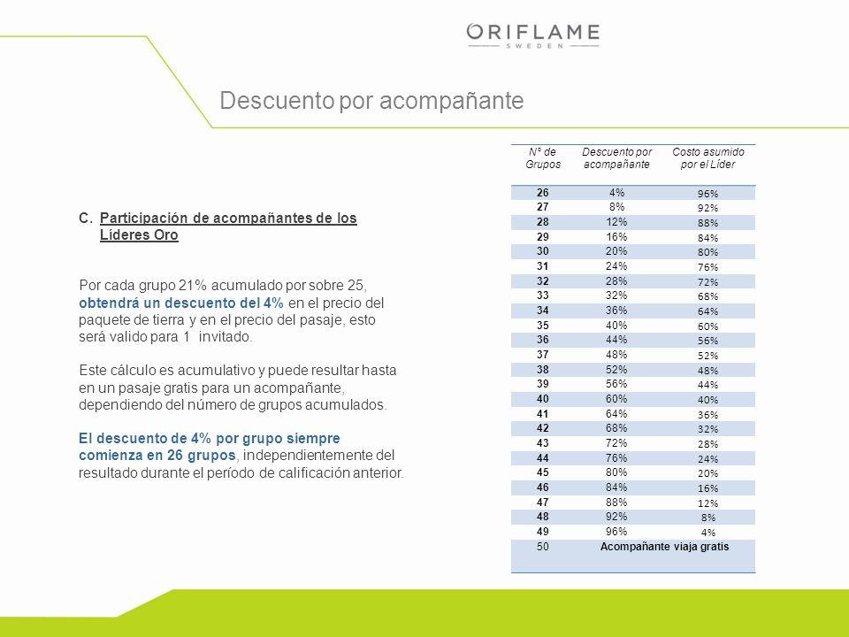 Copyright ©2012 by Oriflame Cosmetics SA C.Participación de acompañantes de los Líderes Oro Por cada grupo 21% acumulado por sobre 25, obtendrá un des