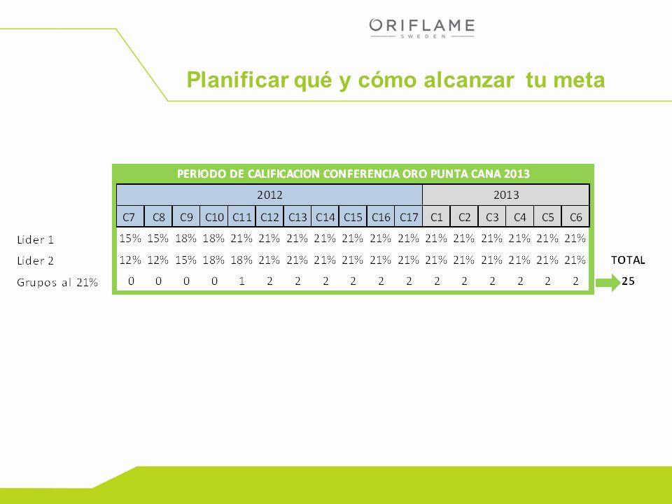 Copyright ©2012 by Oriflame Cosmetics SA Planificar qué y cómo alcanzar tu meta