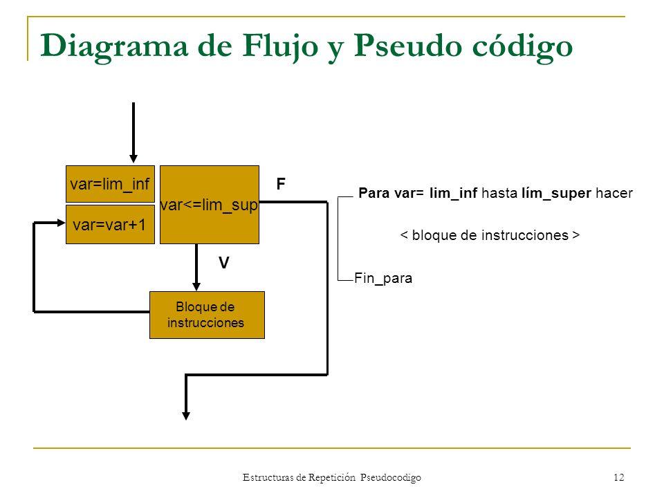 Estructuras de Repetición Pseudocodigo 12 Diagrama de Flujo y Pseudo código Para var= lim_inf hasta lím_super hacer Fin_para var=lim_inf var<=lim_sup