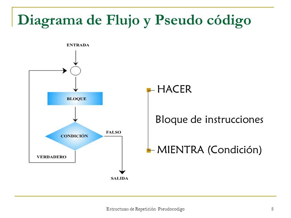 Estructuras de Repetición Pseudocodigo 8 Diagrama de Flujo y Pseudo código HACER Bloque de instrucciones MIENTRA (Condición)