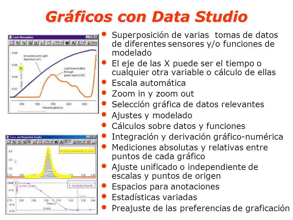 Gráficos con Data Studio Superposición de varias tomas de datos de diferentes sensores y/o funciones de modelado El eje de las X puede ser el tiempo o