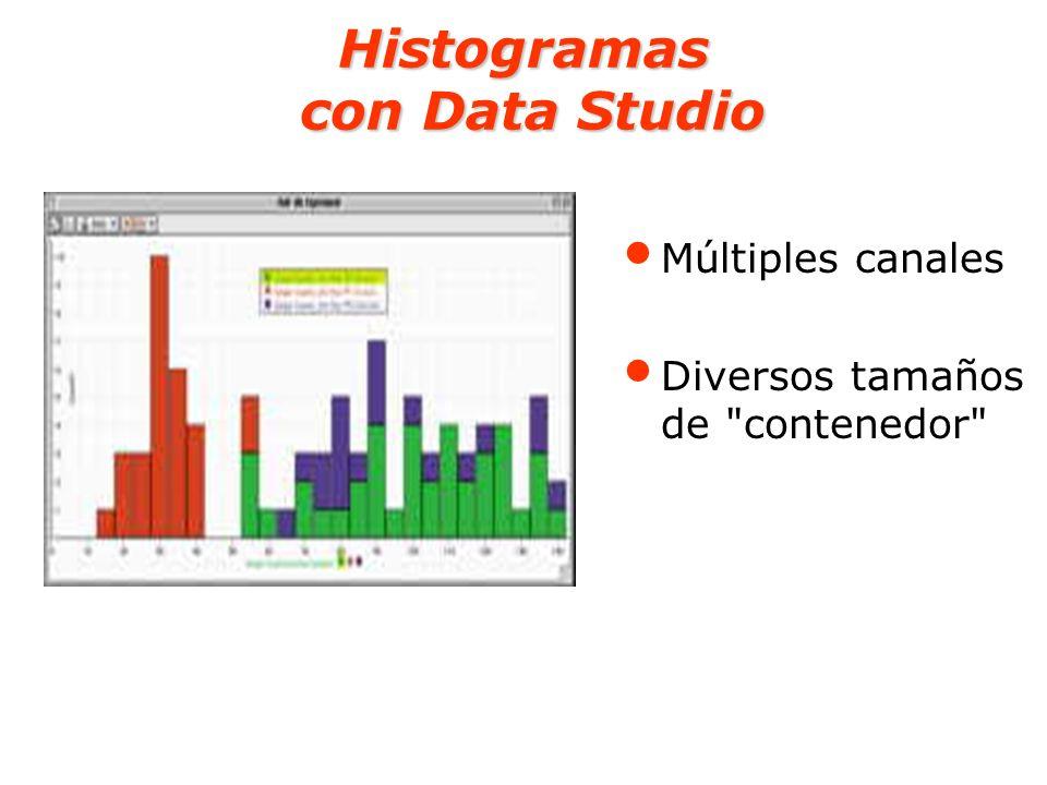 Histogramas con Data Studio Múltiples canales Diversos tamaños de
