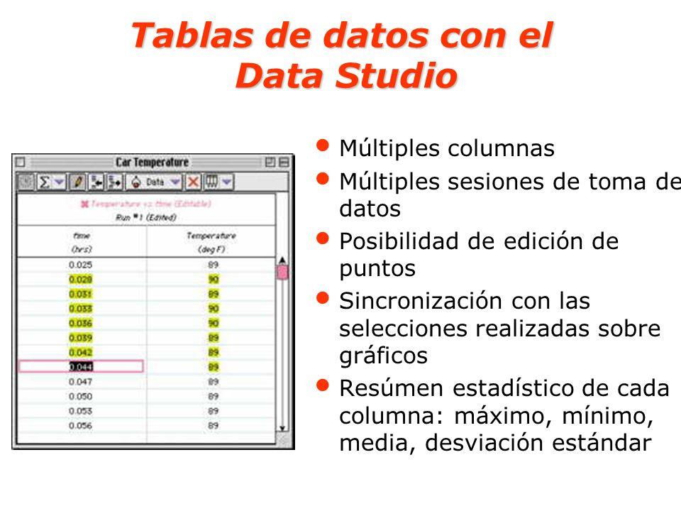 Tablas de datos con el Data Studio Múltiples columnas Múltiples sesiones de toma de datos Posibilidad de edición de puntos Sincronización con las sele