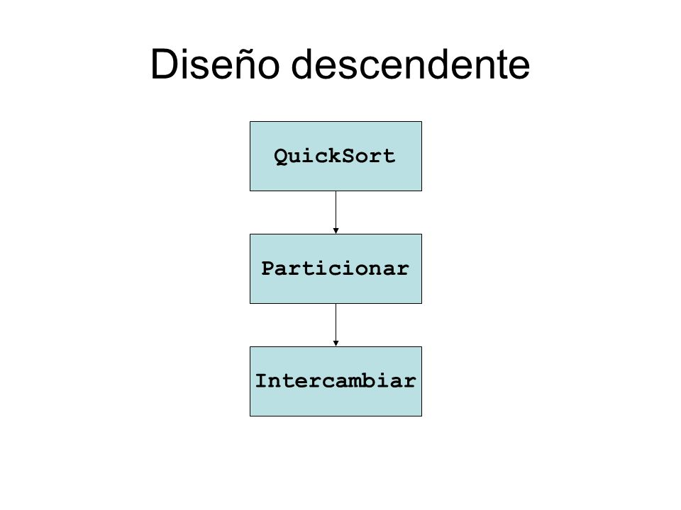 Diseño descendente QuickSort Particionar Intercambiar