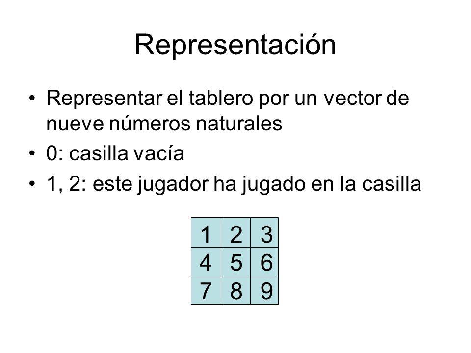Representación Representar el tablero por un vector de nueve números naturales 0: casilla vacía 1, 2: este jugador ha jugado en la casilla 1 2 3 4 5 6