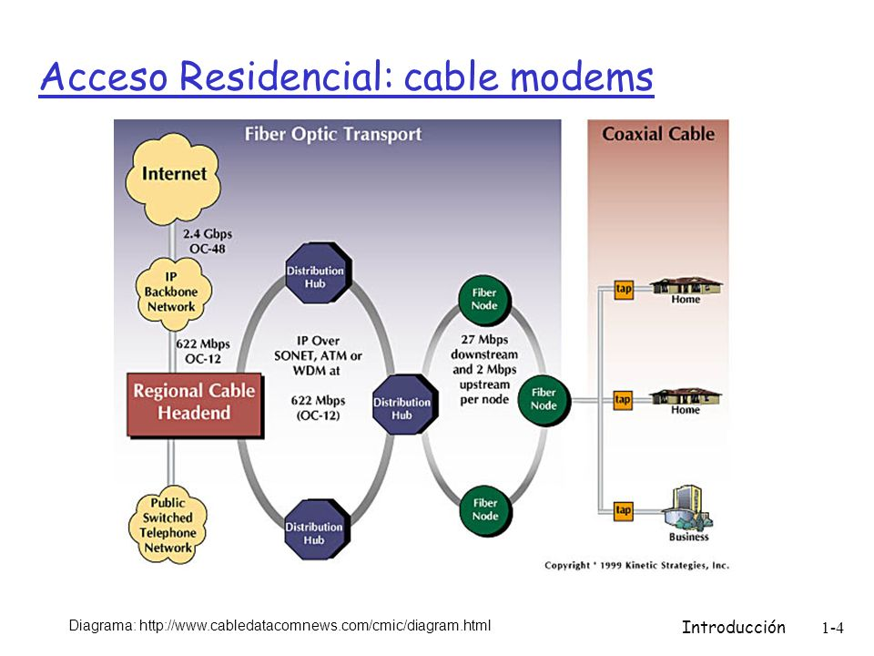 Introducción1-4 Acceso Residencial: cable modems Diagrama: http://www.cabledatacomnews.com/cmic/diagram.html