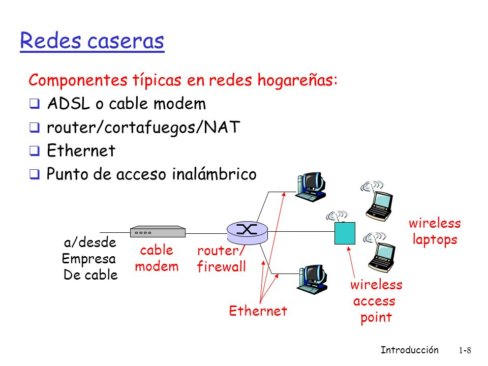 Introducción1-9 Acceso inalámbrico no convencional (1) Modo infraestructura conectados a red LAN Modo infraestructura con enlace WAN