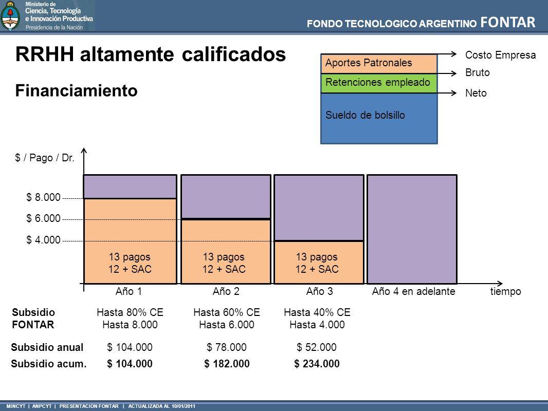 MINCYT | ANPCYT | PRESENTACION FONTAR | ACTUALIZADA AL 10/01/2011 FONDO TECNOLOGICO ARGENTINO FONTAR RRHH altamente calificados Neto Bruto Costo Empre
