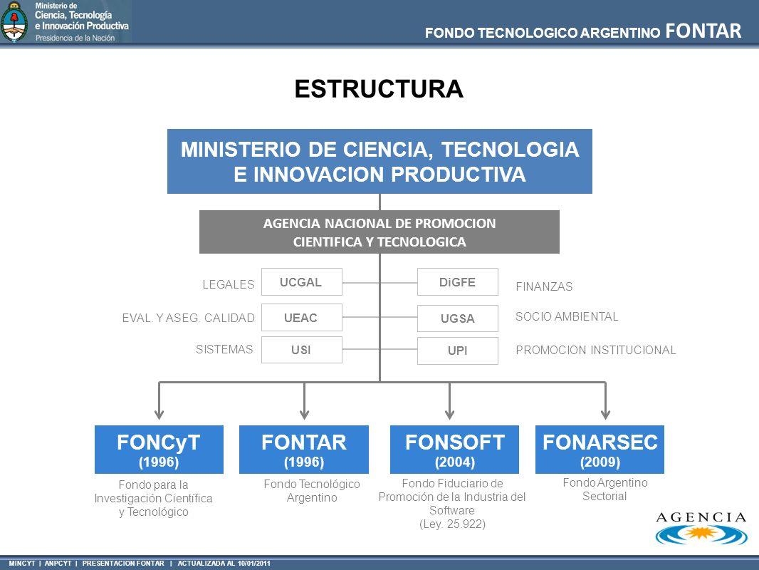 MINCYT | ANPCYT | PRESENTACION FONTAR | ACTUALIZADA AL 10/01/2011 FONDO TECNOLOGICO ARGENTINO FONTAR LEGALES EVAL. Y ASEG. CALIDAD SISTEMAS FINANZAS S