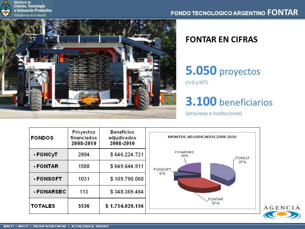 MINCYT | ANPCYT | PRESENTACION FONTAR | ACTUALIZADA AL 10/01/2011 FONDO TECNOLOGICO ARGENTINO FONTAR 5.050 proyectos (I+D y MT) 3.100 beneficiarios (e