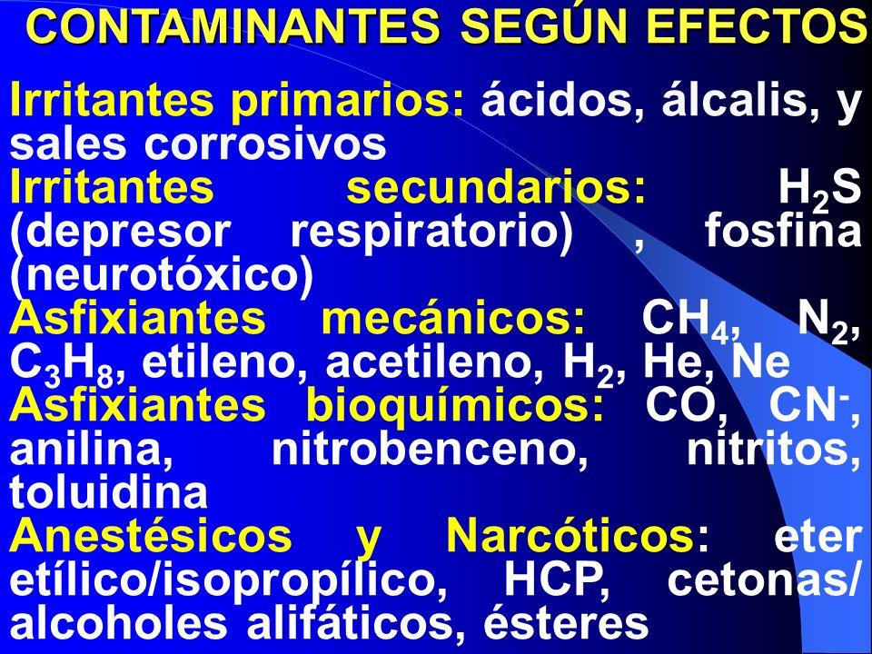 Irritantes primarios: ácidos, álcalis, y sales corrosivos Irritantes secundarios: H 2 S (depresor respiratorio), fosfina (neurotóxico) Asfixiantes mecánicos: CH 4, N 2, C 3 H 8, etileno, acetileno, H 2, He, Ne Asfixiantes bioquímicos: CO, CN -, anilina, nitrobenceno, nitritos, toluidina Anestésicos y Narcóticos: eter etílico/isopropílico, HCP, cetonas/ alcoholes alifáticos, ésteres CONTAMINANTES SEGÚN EFECTOS