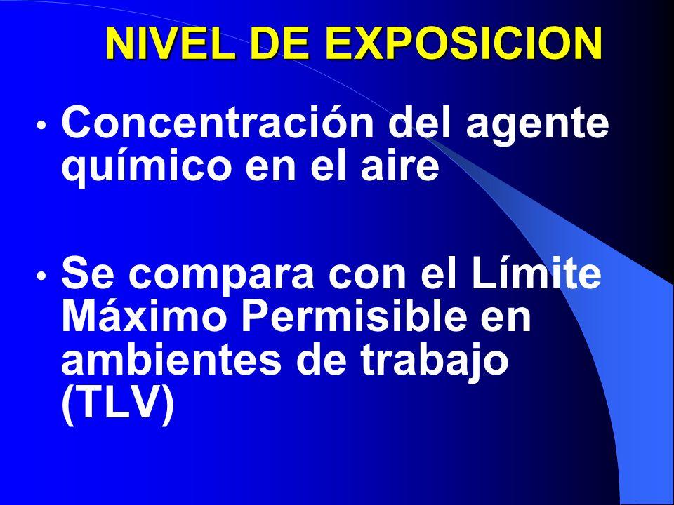 NIVEL DE EXPOSICION Concentración del agente químico en el aire Se compara con el Límite Máximo Permisible en ambientes de trabajo (TLV)