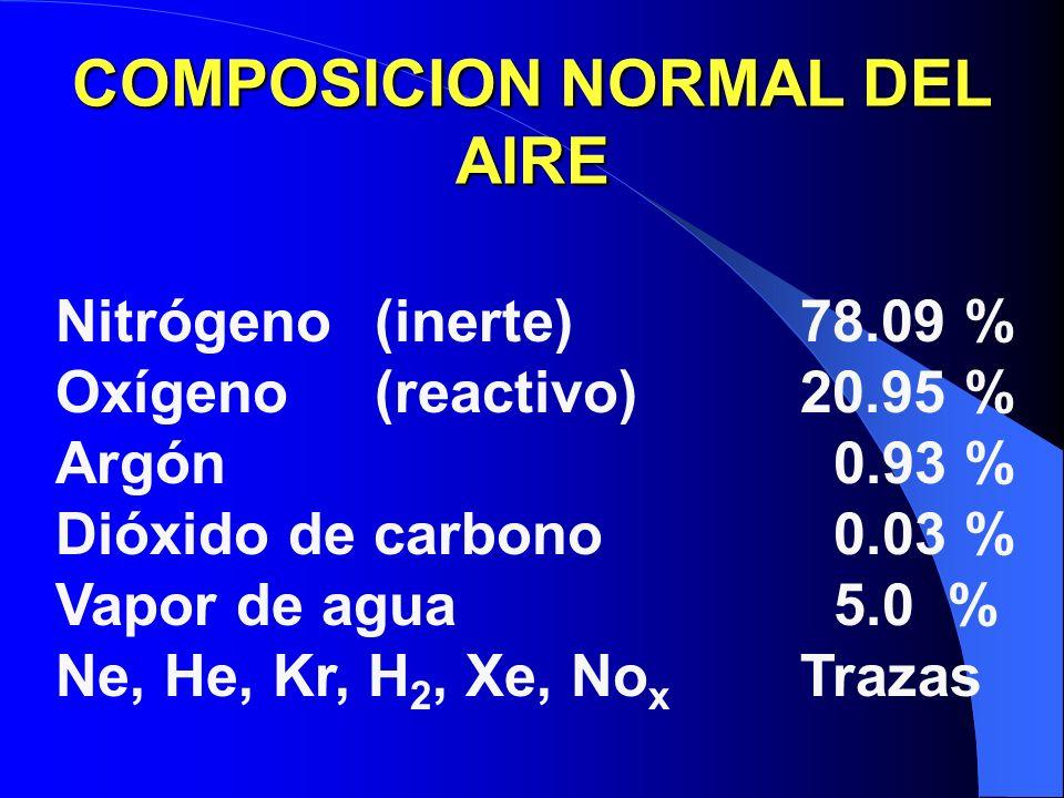 COMPOSICION NORMAL DEL AIRE Nitrógeno(inerte)78.09 % Oxígeno (reactivo)20.95 % Argón 0.93 % Dióxido de carbono 0.03 % Vapor de agua 5.0 % Ne, He, Kr, H 2, Xe, No x Trazas
