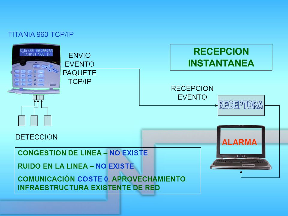 ENVIO EVENTO PAQUETE TCP/IP ALARMA RECEPCION EVENTO RECEPCION INSTANTANEA DETECCION CONGESTION DE LINEA – NO EXISTE RUIDO EN LA LINEA – NO EXISTE COMU