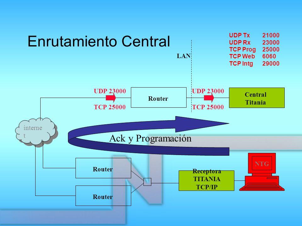 Receptora TITANIA TCP/IP Router Central Titania interne t Router UDP 23000 TCP 25000 UDP 23000 TCP 25000 Ack y Programación NTG LAN UDP Tx 21000 UDP R