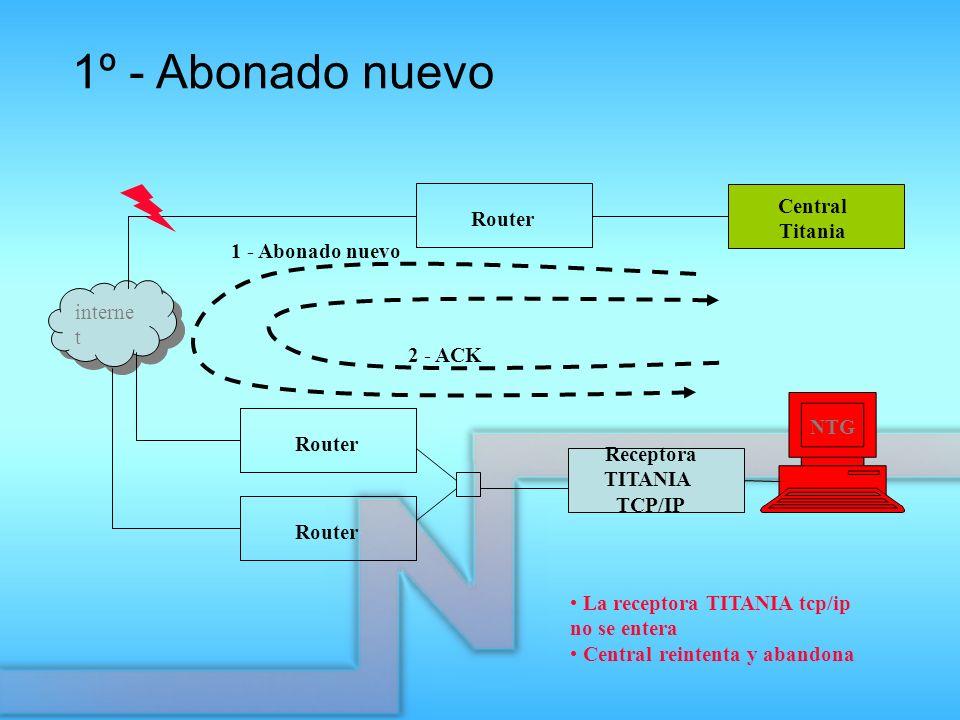 Receptora TITANIA TCP/IP Router Central Titania interne t Router 1 - Abonado nuevo 2 - ACK La receptora TITANIA tcp/ip no se entera Central reintenta