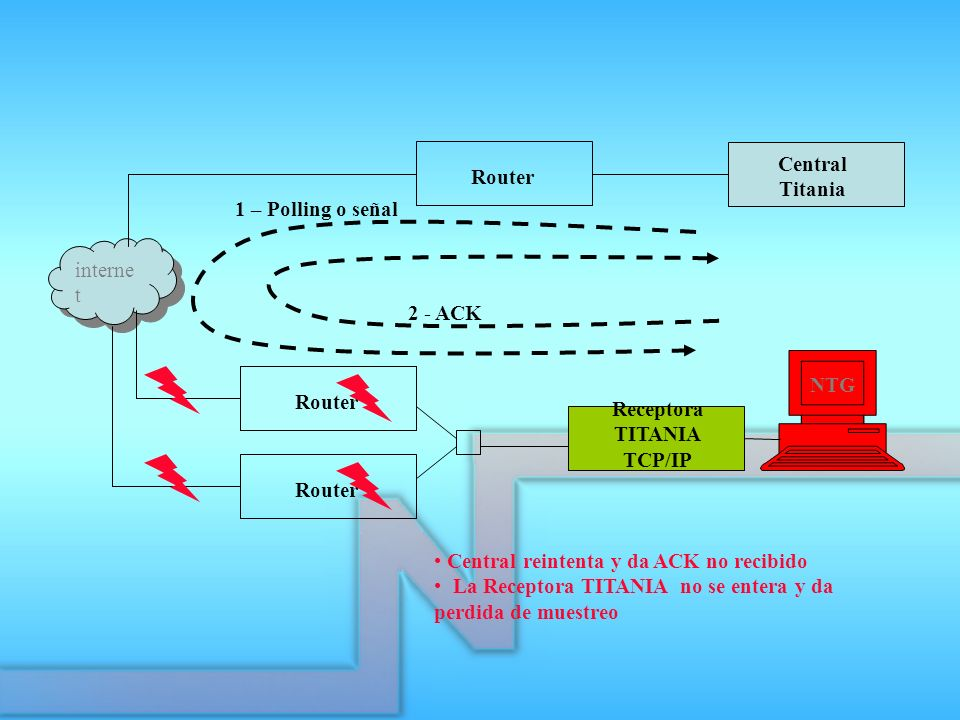Receptora TITANIA TCP/IP Router Central Titania interne t Router 1 – Polling o señal 2 - ACK Central reintenta y da ACK no recibido La Receptora TITAN