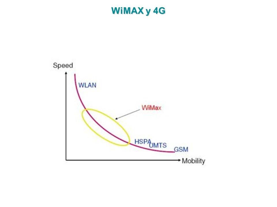 WiMAX y 4G