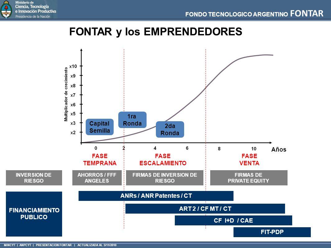 MINCYT | ANPCYT | PRESENTACION FONTAR | ACTUALIZADA AL 5/11/2010 FONDO TECNOLOGICO ARGENTINO FONTAR Años FASE TEMPRANA INVERSION DE RIESGO AHORROS / FFF ANGELES FIRMAS DE INVERSION DE RIESGO FIRMAS DE PRIVATE EQUITY FASE ESCALAMIENTO FASE VENTA FINANCIAMIENTO PUBLICO ANRs / ANR Patentes / CT ART 2 / CF MT / CT Capital Semilla 1ra Ronda 2da Ronda CF I+D / CAE FIT-PDP FONTAR y los EMPRENDEDORES