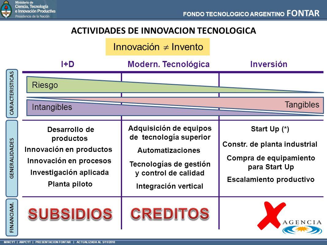 MINCYT | ANPCYT | PRESENTACION FONTAR | ACTUALIZADA AL 5/11/2010 FONDO TECNOLOGICO ARGENTINO FONTAR Desarrollo de productos Modern. TecnológicaI+DInve