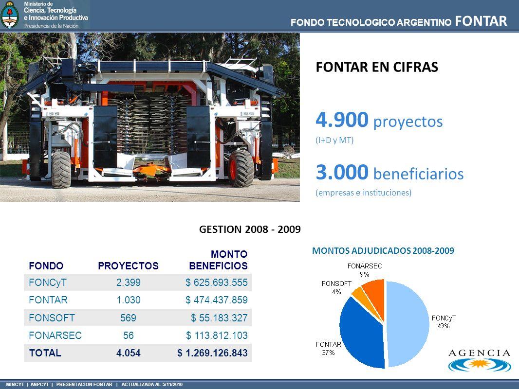 MINCYT | ANPCYT | PRESENTACION FONTAR | ACTUALIZADA AL 5/11/2010 FONDO TECNOLOGICO ARGENTINO FONTAR 4.900 proyectos (I+D y MT) 3.000 beneficiarios (empresas e instituciones) FONTAR EN CIFRAS GESTION 2008 - 2009 FONDOPROYECTOS MONTO BENEFICIOS FONCyT2.399$ 625.693.555 FONTAR1.030$ 474.437.859 FONSOFT569$ 55.183.327 FONARSEC56$ 113.812.103 TOTAL4.054$ 1.269.126.843 MONTOS ADJUDICADOS 2008-2009