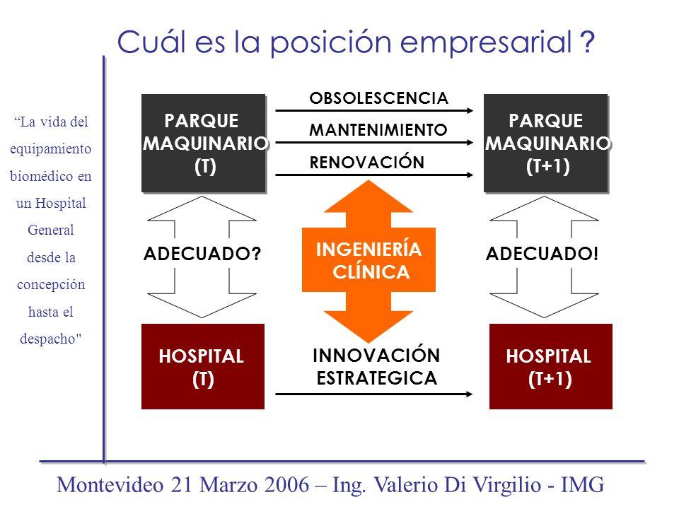 Cuál es la posición empresarial ? PARQUE MAQUINARIO (T) PARQUE MAQUINARIO (T) HOSPITAL (T) ADECUADO? INNOVACIÓN ESTRATEGICA INGENIERÍA CLÍNICA PARQUE