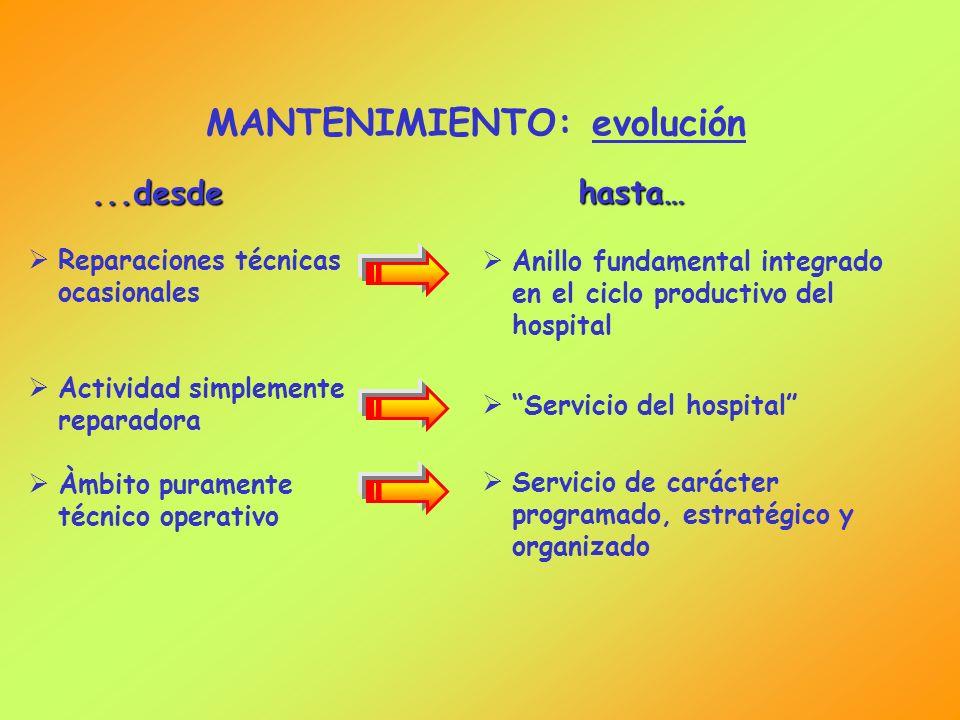 MANTENIMIENTO: evolución hasta… Anillo fundamental integrado en el ciclo productivo del hospital Servicio del hospital Servicio de carácter programado