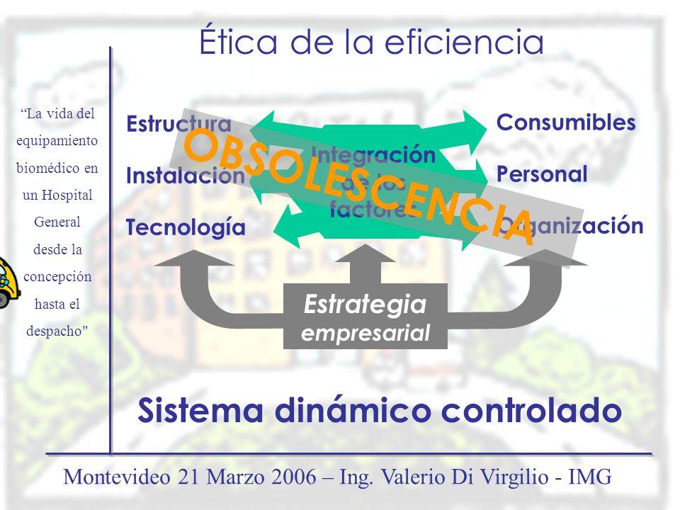 Consumibles Personal Organización Integración de los factores Ética de la eficiencia Estrategia empresarial Estructura Instalación Tecnología OBSOLESC