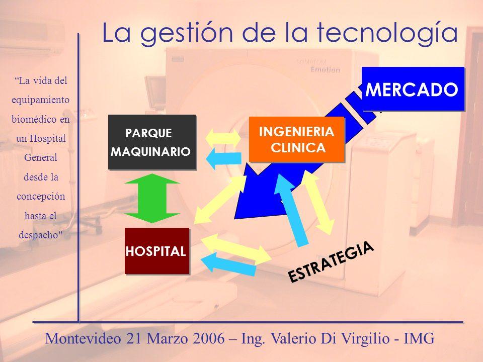 MERCADO La gestión de la tecnología PARQUE MAQUINARIO PARQUE MAQUINARIO HOSPITAL INGENIERIA CLINICA INGENIERIA CLINICA ESTRATEGIA La vida del equipami