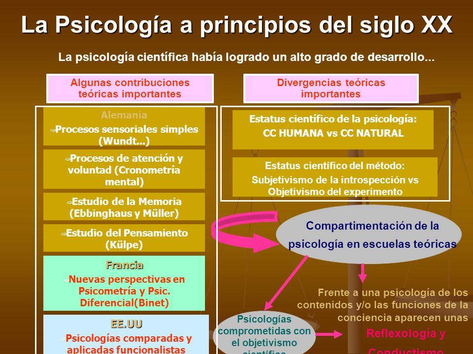 La Psicología a principios del siglo XX La psicología científica había logrado un alto grado de desarrollo... Algunas contribuciones teóricas importan